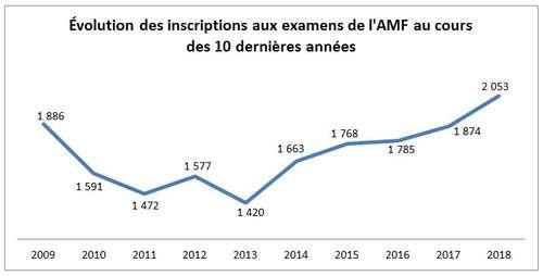 graphique-inscrip-amf.JPG